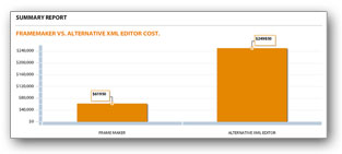 Adobe FrameMaker ROI Calculator 2011 (Vorschau)