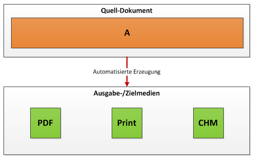Klassisches Single-Source Publishing