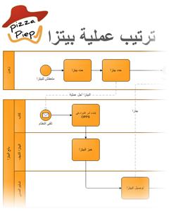 Microsoft Visio BPMN Flowchart Arabic